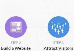 The best affiliate marketing training program