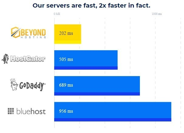 Response Time for Beyond Hosting Compared to Other Providers