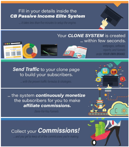 How CB Passive Income Elite Works