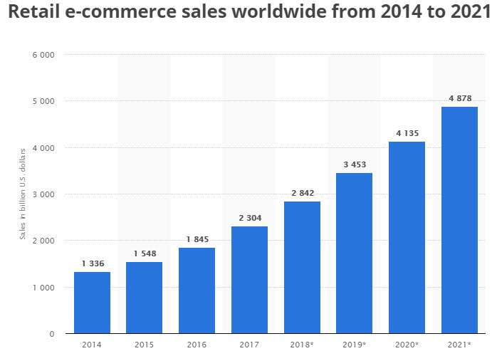 Retail E-Commerce Volume