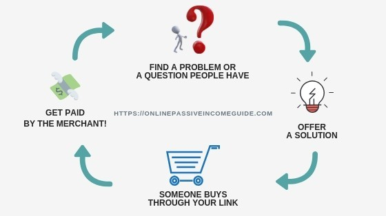 How Affiliate Marketing Actually Work