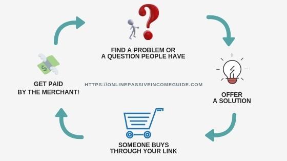 Affiliate Marketing With Secret Affiliate Website