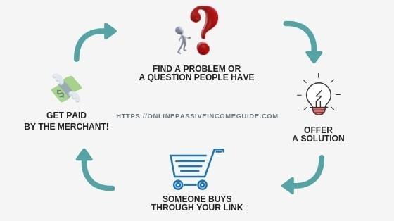 Quit 9 To 5 Affiliate Marketing Method