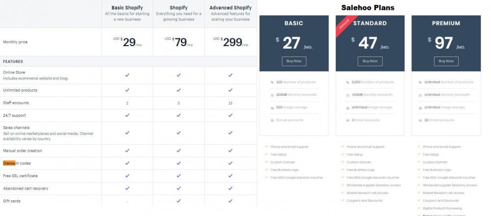 Salehoo Vs Shopify Pricing