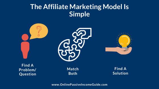 Affiliate Marketing Model In Steps
