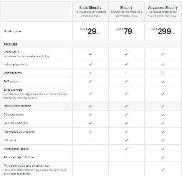 Shopify 90-Day Trial Pricing Plans