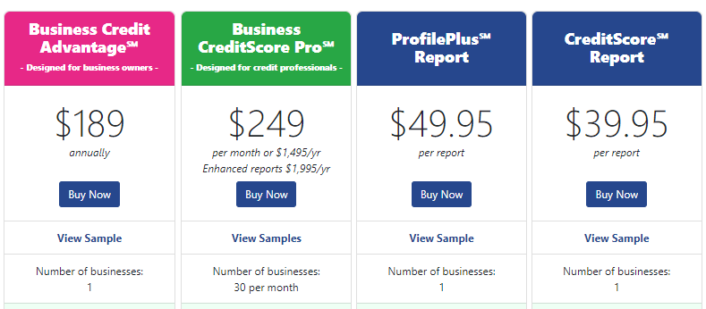 Products to Promote As Experian Affiliate